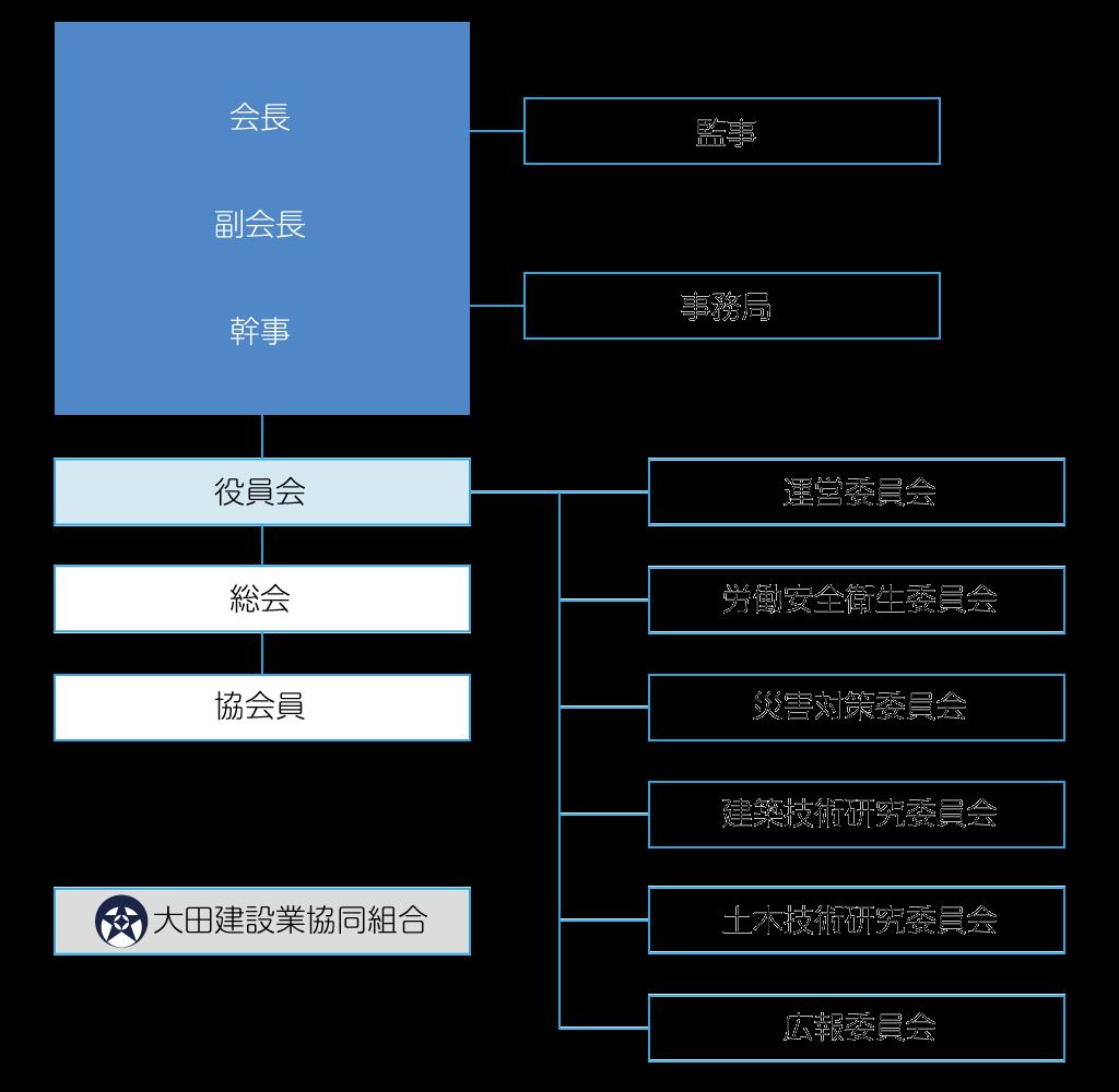 大田建設協会組織図